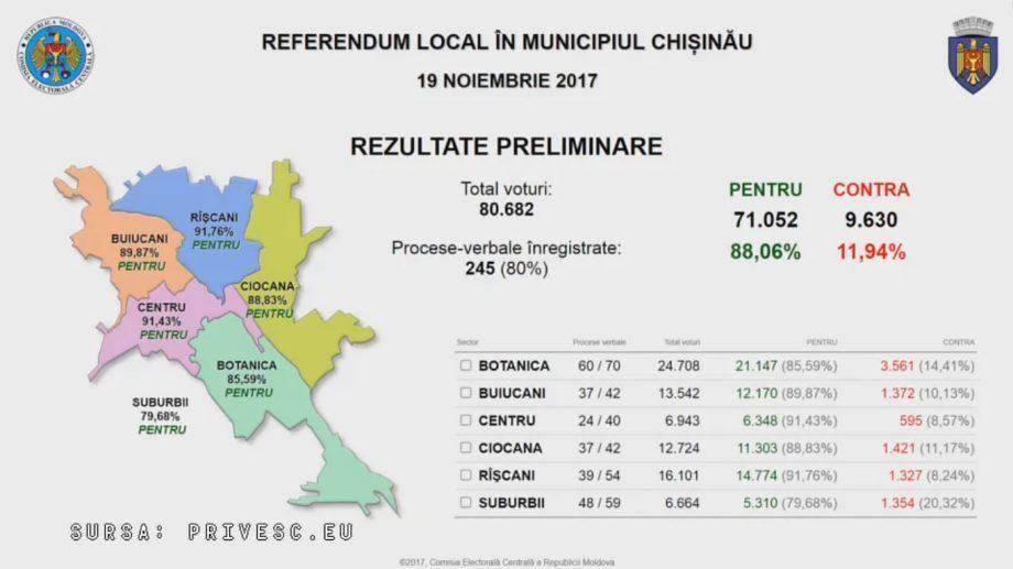 Референдум по отставке Дорина Киртоакэ не состоялся. Предварительные результаты голосования