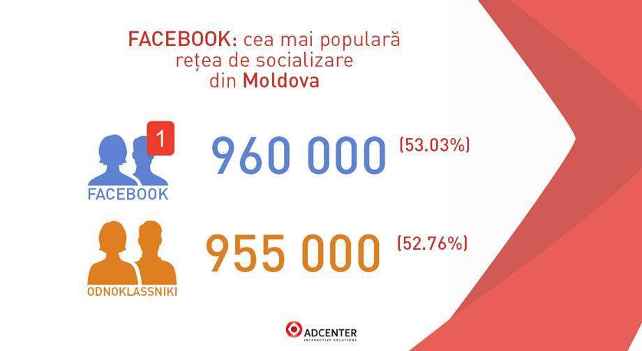 Facebook впервые обошел Одноклассники по количеству пользователей в Молдове