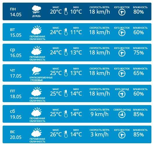 Порывистый ветер, дожди и температура +17: какая погода ждет Молдову на этой неделе