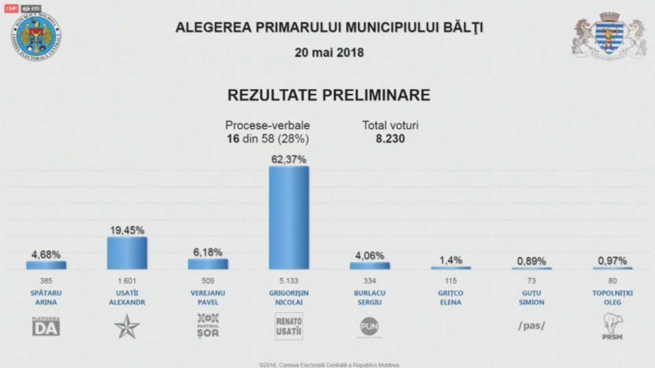(live) Предварительные результаты выборов примара в Бельцах