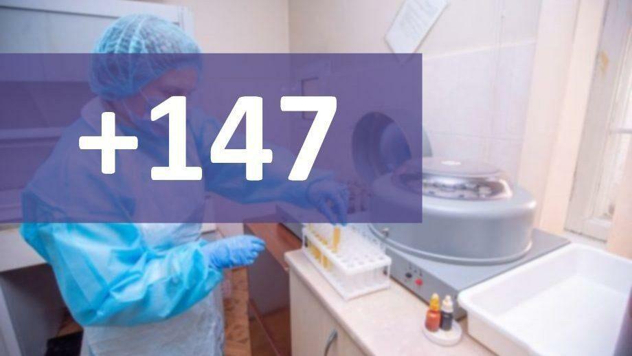 В Молдове подтверждено 147 новых случаев заражения COVID-19