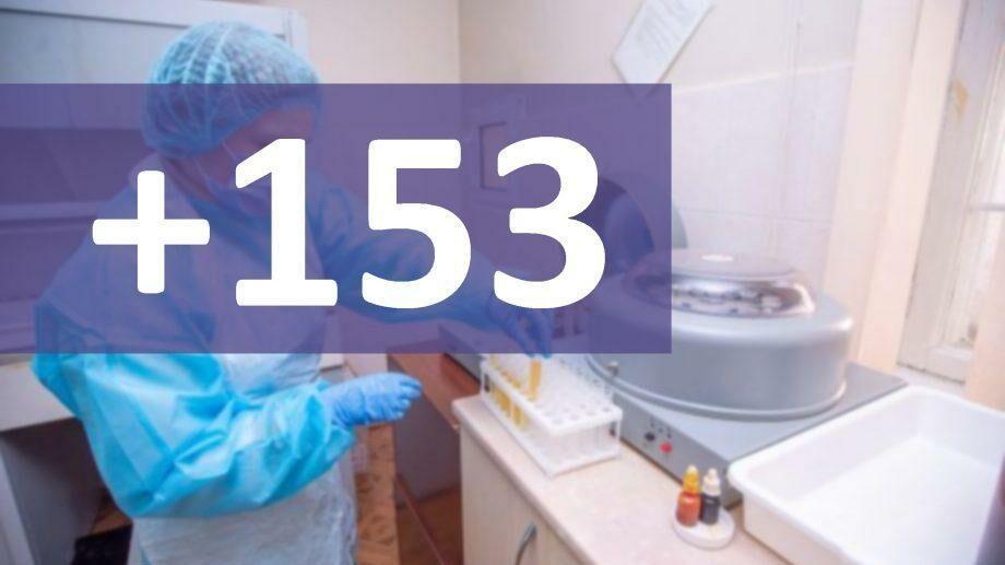 В Молдове подтверждено 153 новых случая заражения COVID-19
