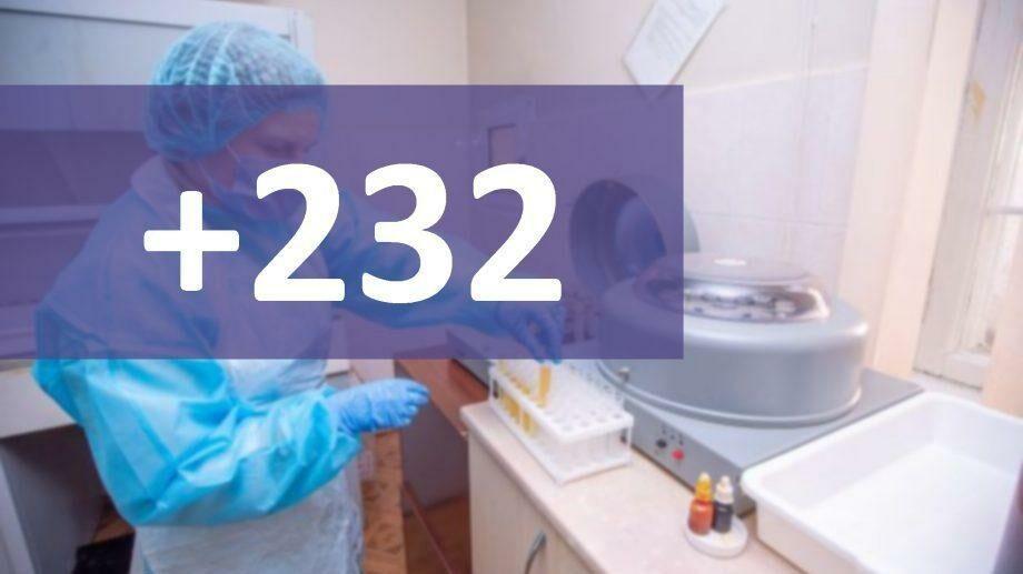 В Молдове подтверждено 232 новых случая заражения COVID-19