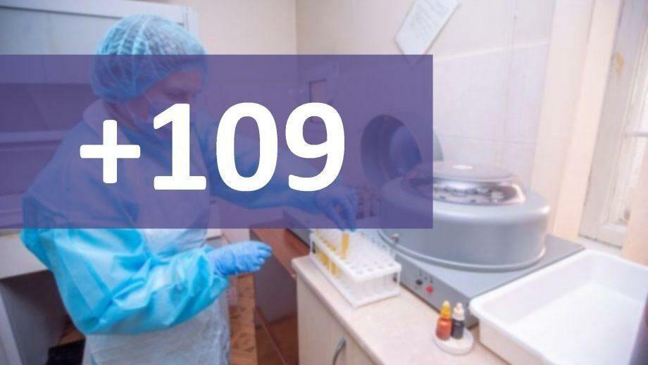 В Молдове подтвердили 109 новых случаев коронавируса