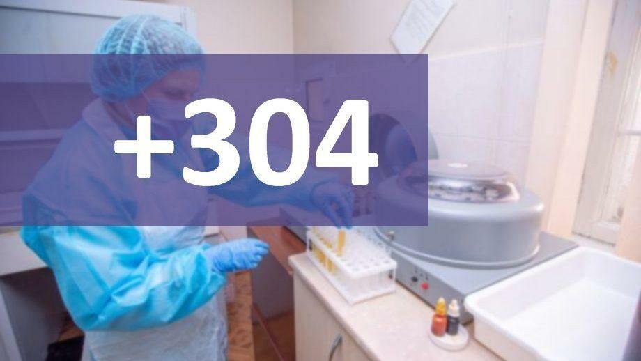 В Молдове подтвердили 304 новых случаев коронавируса