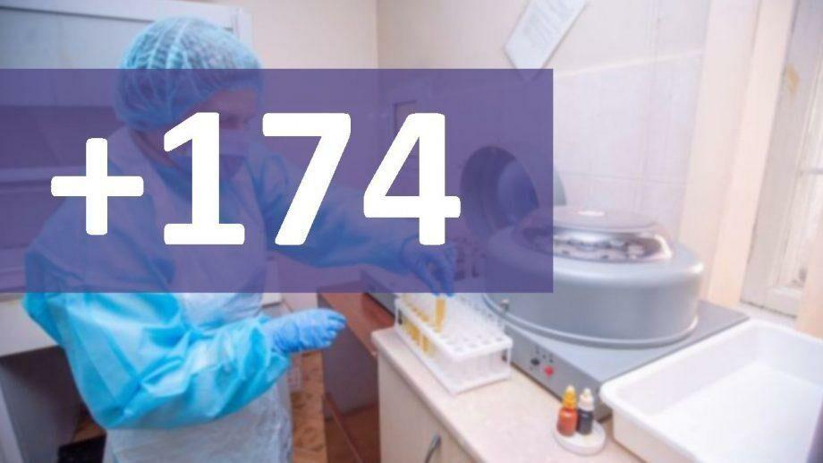 В Молдове подтвердили 174 новых случая коронавируса