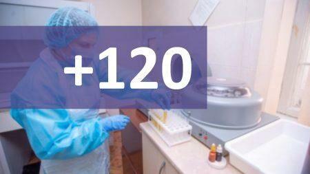 В Молдове подтвердили 120 новых случаев коронавируса, из которых 7 на территории левобережья Днестра
